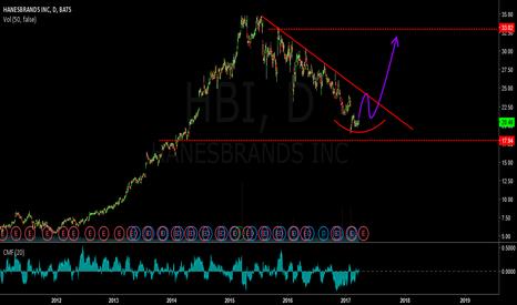 HBI: long hbi expecting 50% gains