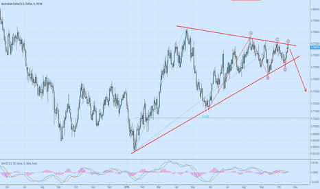 AUDUSD: The price hit upper triangle agian, short AUDUSD