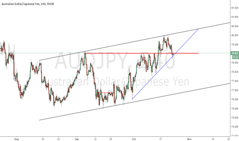 AUDJPY: waiting for  break the blue trend line