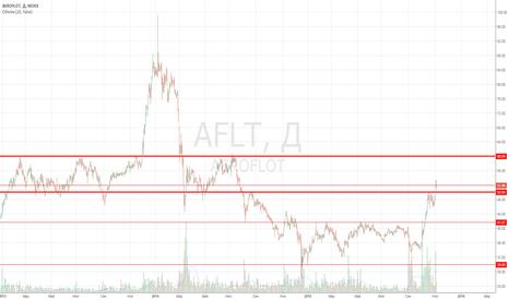 AFLT: Аэрофлот. Покупка после коррекции