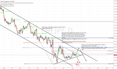 CHFJPY: BUY into Confluence!!