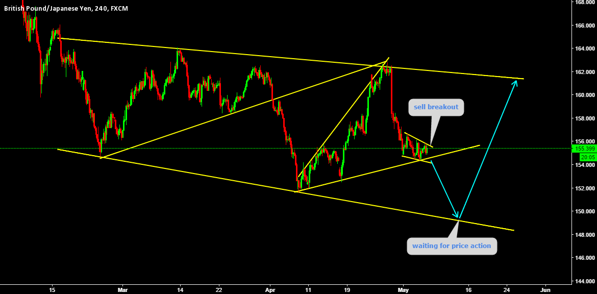 expecting bearish trend continuation