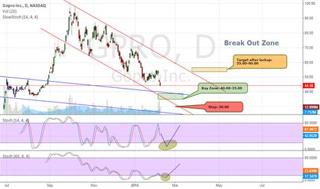 GPRO: GPRO Bullish Reversal between $35-40