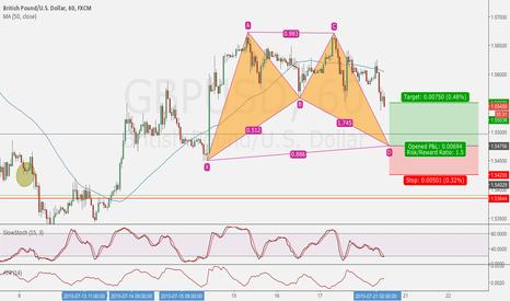 GBPUSD: GBP/USD Bat Pattern