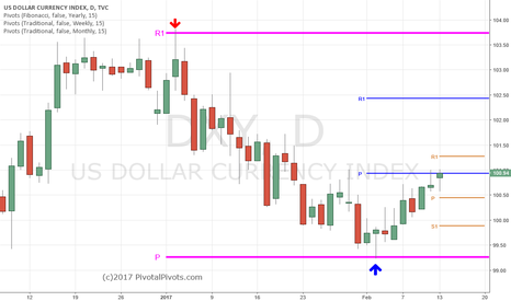 DXY: DXY UUP went from the Yearly R1 Pivot to the Yearly (P) Pivot