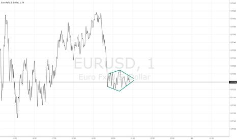 EURUSD: EURUSD 1M PATTERNS - Dynamic Diamond Formation