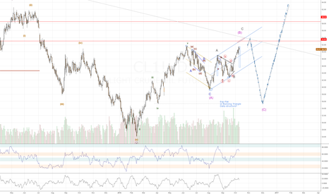 CL1!: Triangle and overlaping patterns implying a wipeout in Crude