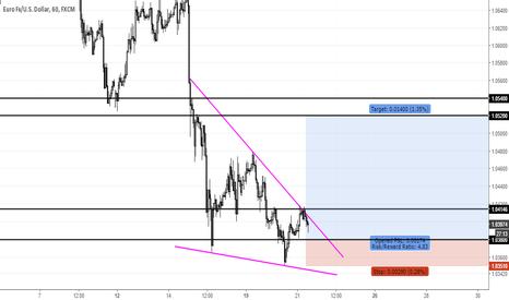 EURUSD: EURUSD, Inverse H&S + Descending Wedge