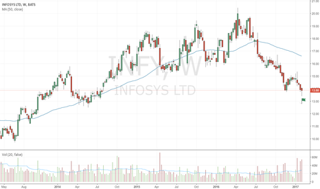 INFY: Bullish spring after stopping volume