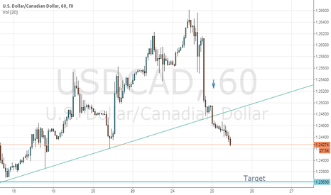 USDCAD: USDCAD intraday