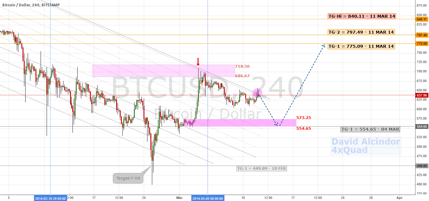 Update: Basing At 554.65? | $BTC $LTC $USD #bitcoin #litecoin
