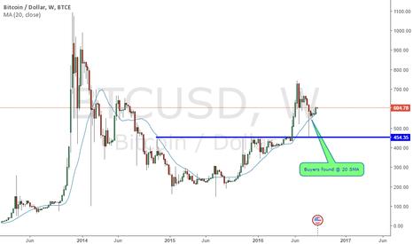 BTCUSD: Demand increase for Bitcoin
