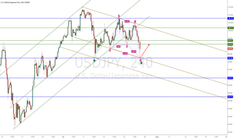USDJPY: USDJPY Key Level