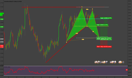 AUDUSD: AUDUSD BAT Pattern Lining Up With Ascending Triangle