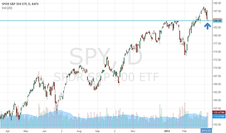 SPY: SPY has to hold this level