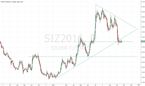 SIZ2016: Silver ready for next move