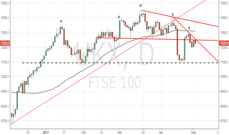 UKX: FTSE 100 - Rejected at Head and Shoulders neckline resistance