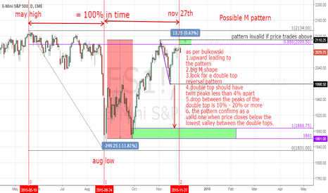 ES1!: ES Time and Price