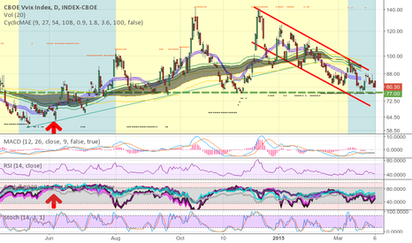 VVIX: VVIX - where I look for complacency