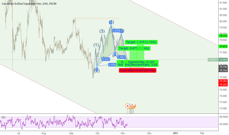 CADJPY: CADJPY Long Setup After Gartley Pattern Completion.