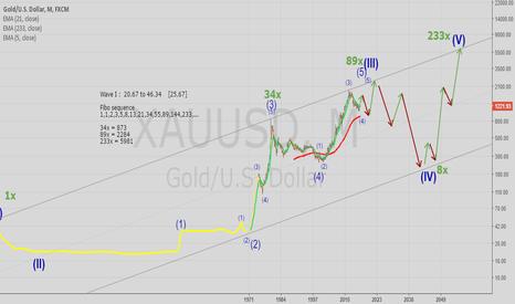 XAUUSD: Gold very long term