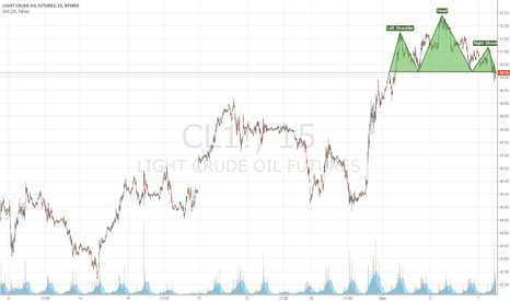CL1!: WTI move already done?