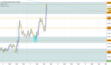 USDCAD: Second Level Rise On USD/CAD
