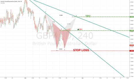 GBPAUD: Harmonic pattern  Bearish