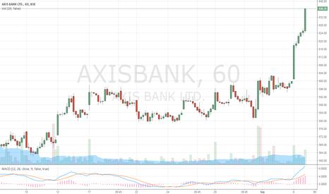AXISBANK: Daredavil trade  short Axisbank 636