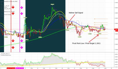 GBPUSD: Pivot Point Trading