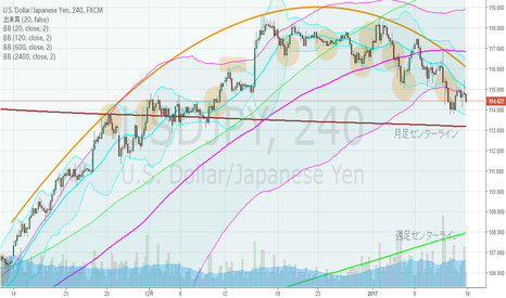 USDJPY: ドル円・4hBM、日足下方ブレイク