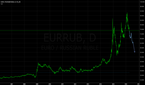 EURRUB: A Longer Term Down-Trending...