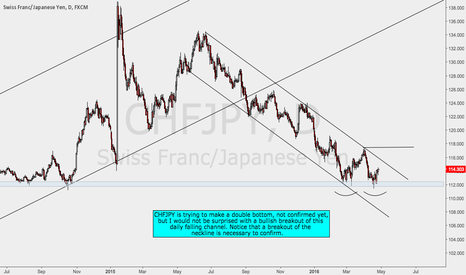 CHFJPY: Possible Double Bottom on CHFJPY - Upcoming Channel Breakout?