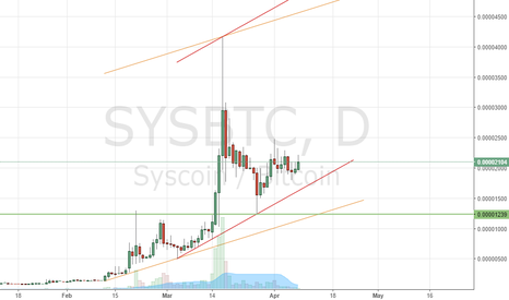 SYSBTC: SYS trends