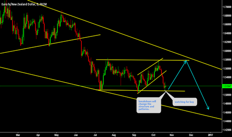 EURNZD: EURNZD Watching for price action