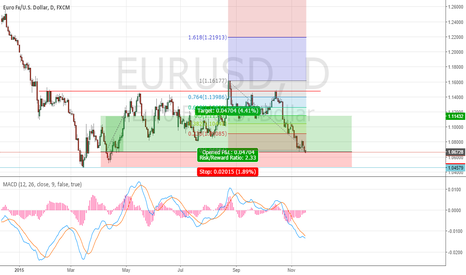 EURUSD: LONG EUR/USD  Ratio trade