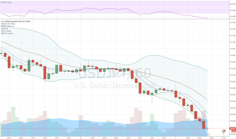 USDJPY: USD/JPY plunges after Kuroda's statement