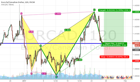 EURCAD: Bullish 5-0 Pattern