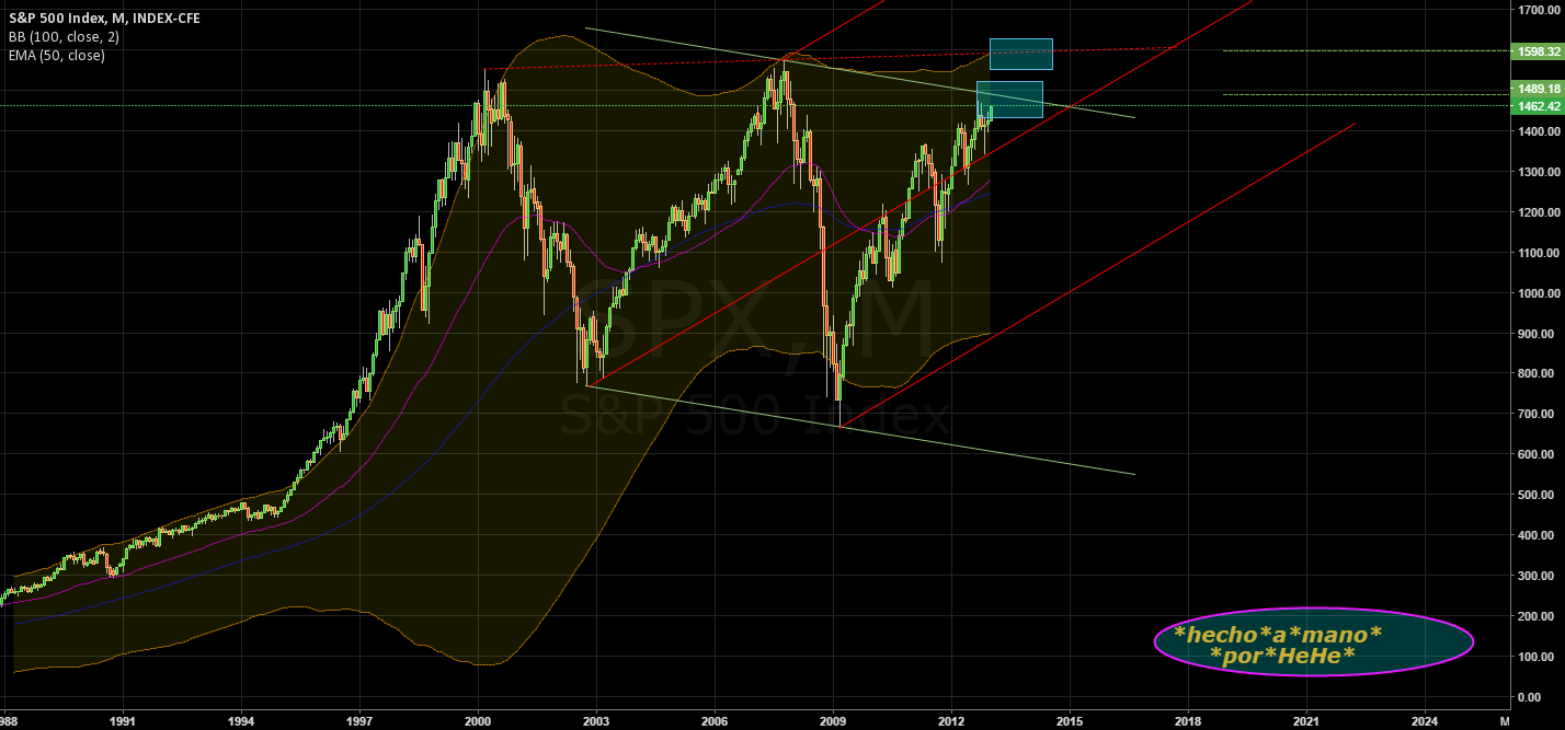 $SPX - STAIRWAY to HEAVEN
