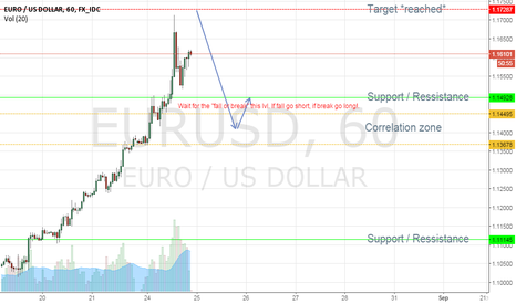 EURUSD: Eur / Usd may short after the break go to long