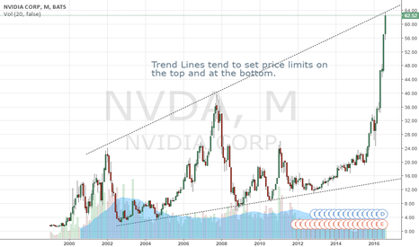 NVDA: NVDA appears to be topping for a 3rd time over the past 16 years