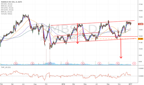 RMBS: RMBS – upward channel, seems ready to break