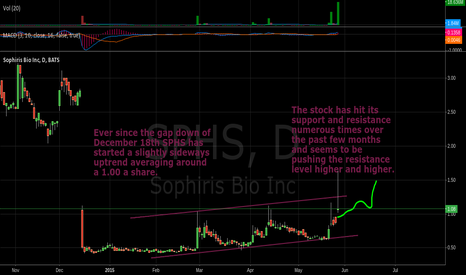 SPHS: SPHS Possible Breakout? (Chart Fixed)