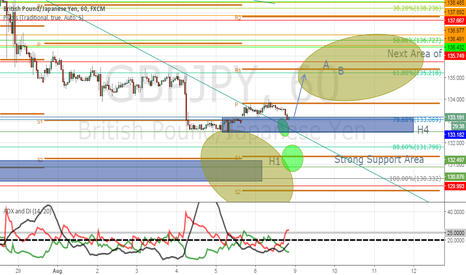 GBPJPY: Long Entry