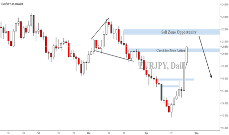 EURJPY: EURJPY check for price action