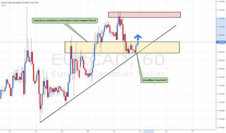 EURCAD: EURCAD UP-trendline touched. starts to rally previous resistance