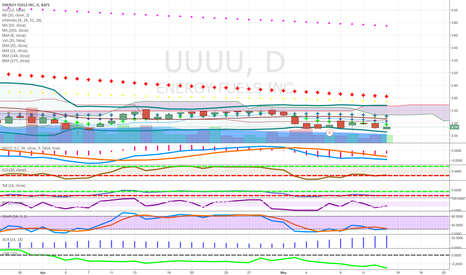 UUUU: long term uranium play wait for move above 50 and cloud