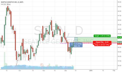 SGEN: Up trend- Sgen