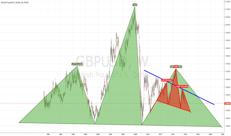 GBPUSD: HEAD AND SHOULDERS WITHING A HEAD AND SHOULDERS GBP USD - SHORT.