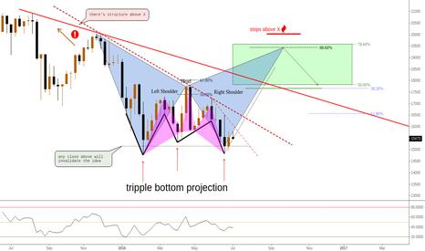 JPN225: (Weekly) Tripple Bottom Projection & Reversal H&S (kind of...)